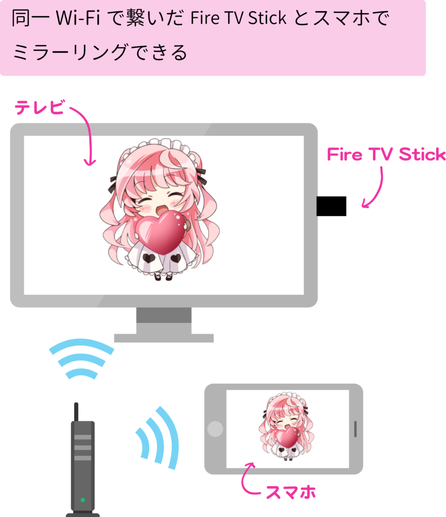 Stick android ミラーリング tv Fire
